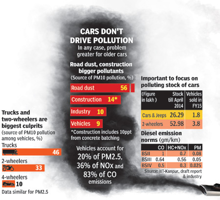 AAP PUNJAB car pollution